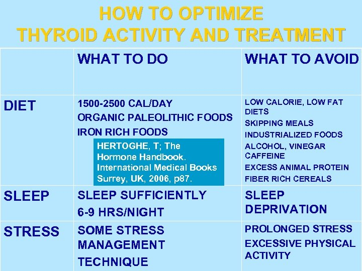 HOW TO OPTIMIZE THYROID ACTIVITY AND TREATMENT WHAT TO DO DIET WHAT TO AVOID