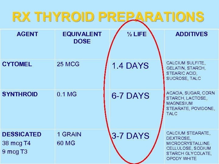 RX THYROID PREPARATIONS AGENT EQUIVALENT DOSE CYTOMEL 25 MCG SYNTHROID 0. 1 MG DESSICATED