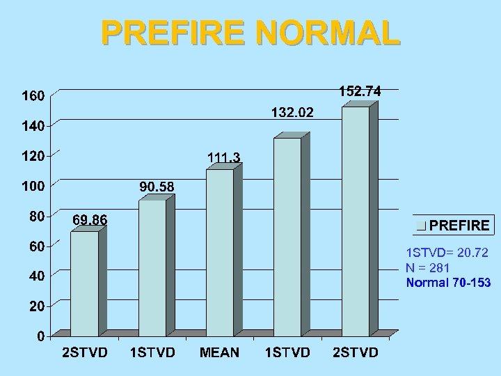 PREFIRE NORMAL 1 STVD= 20. 72 N = 281 Normal 70 -153