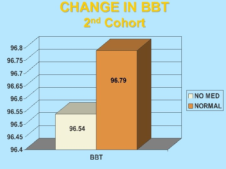 CHANGE IN BBT 2 nd Cohort