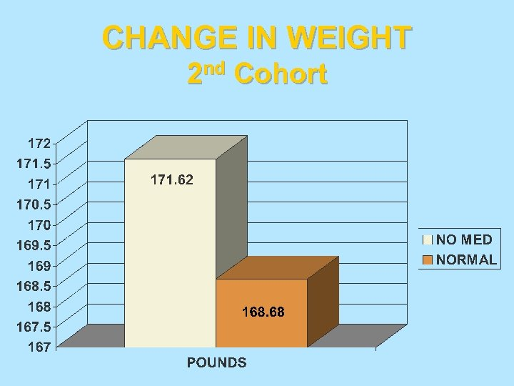 CHANGE IN WEIGHT 2 nd Cohort