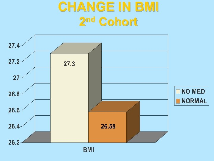 CHANGE IN BMI 2 nd Cohort