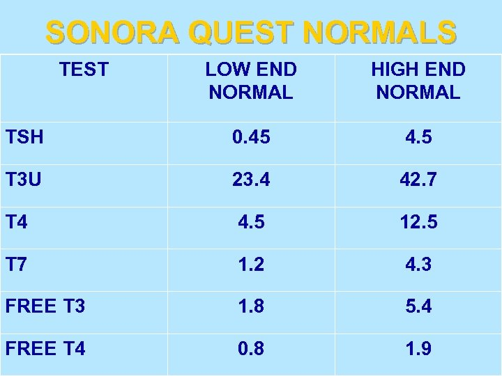 SONORA QUEST NORMALS TEST LOW END NORMAL HIGH END NORMAL TSH 0. 45 4.