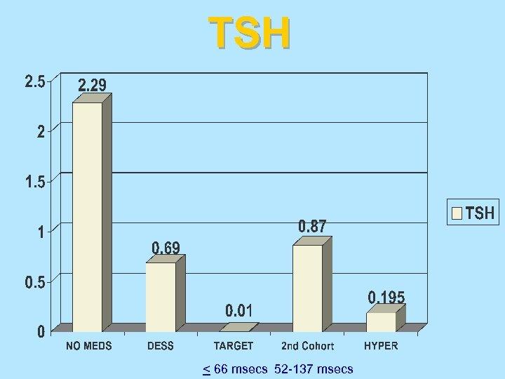 TSH < 66 msecs 52 -137 msecs