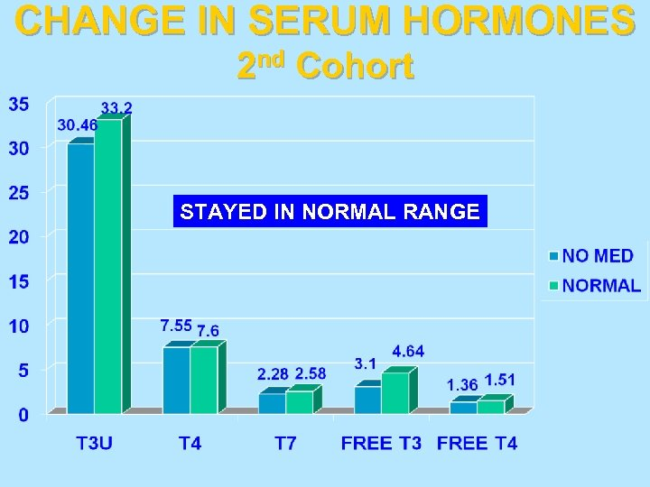 CHANGE IN SERUM HORMONES 2 nd Cohort STAYED IN NORMAL RANGE