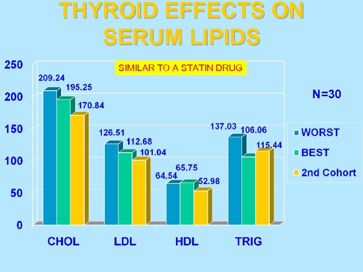 THYROID EFFECTS ON SERUM LIPIDS SIMILAR TO A STATIN DRUG N=30