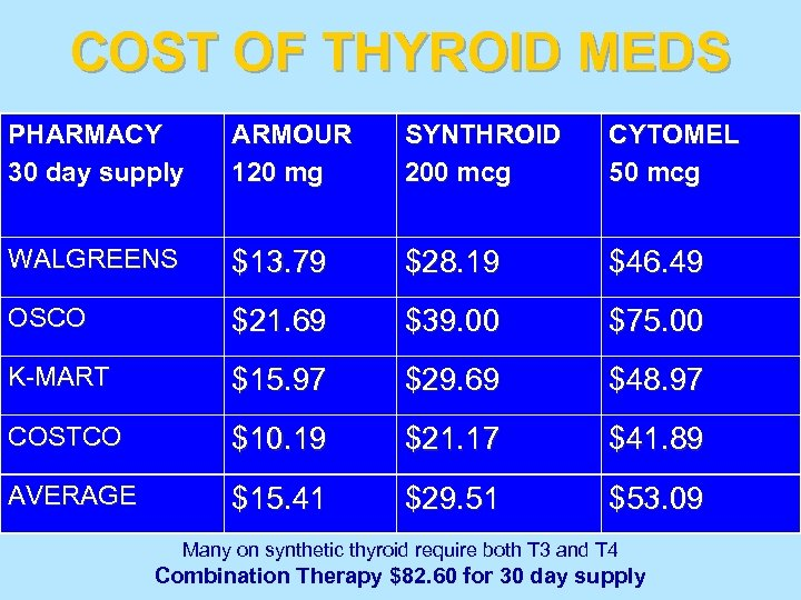 COST OF THYROID MEDS PHARMACY 30 day supply ARMOUR 120 mg SYNTHROID 200 mcg