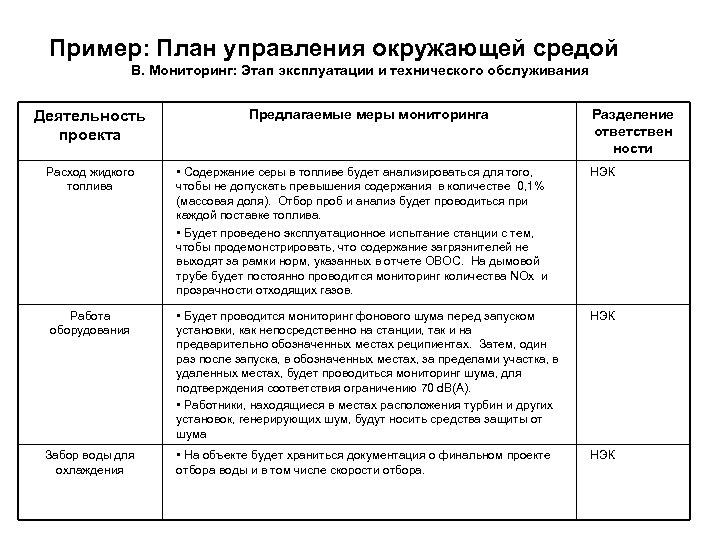 Пример: План управления окружающей средой B. Мониторинг: Этап эксплуатации и технического обслуживания Деятельность проекта