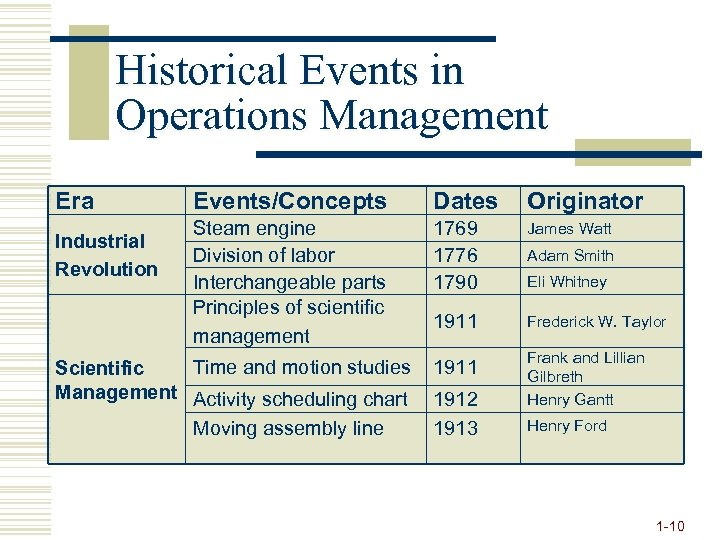 Historical Events in Operations Management Era Industrial Revolution Events/Concepts Dates Originator Steam engine Division