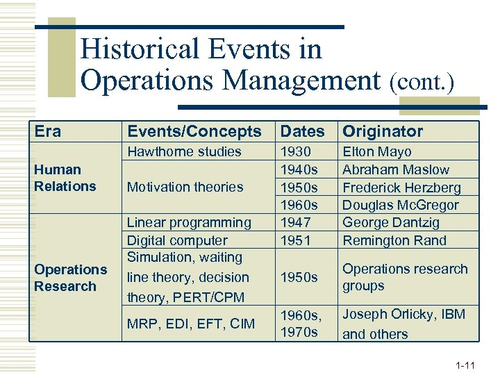Historical Events in Operations Management (cont. ) Era Operations Research Dates Originator Hawthorne studies