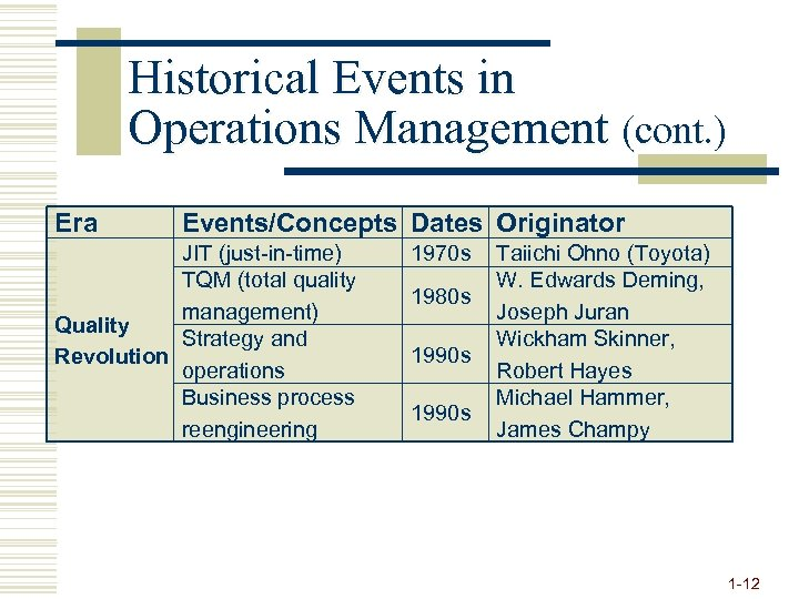 Historical Events in Operations Management (cont. ) Era Events/Concepts Dates Originator JIT (just-in-time) TQM