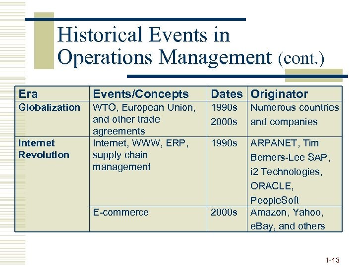 Historical Events in Operations Management (cont. ) Era Events/Concepts Dates Originator Globalization WTO, European