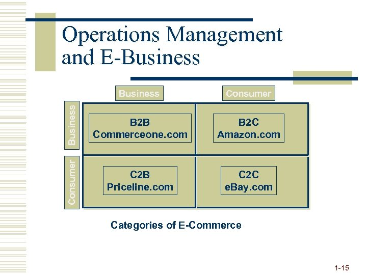Business Consumer Business B 2 B Commerceone. com B 2 C Amazon. com Consumer