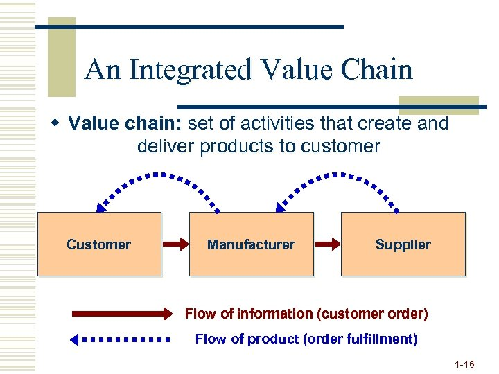 An Integrated Value Chain w Value chain: set of activities that create and deliver