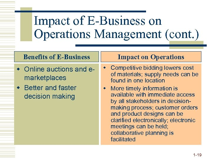 Impact of E-Business on Operations Management (cont. ) Benefits of E-Business Impact on Operations