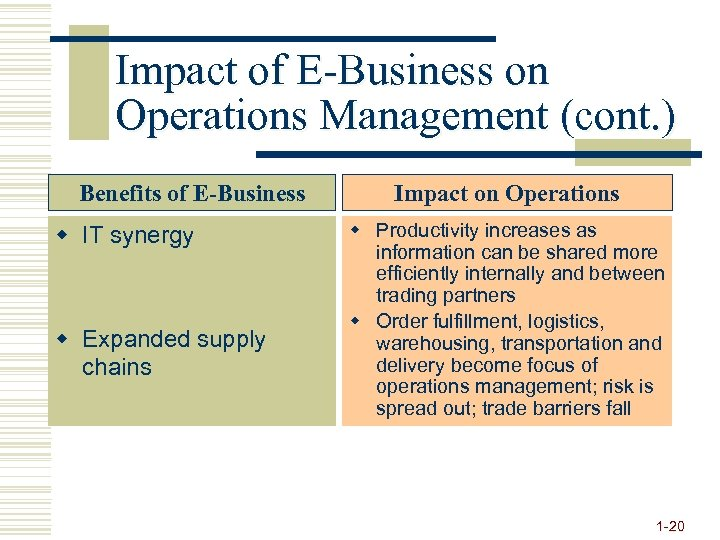 Impact of E-Business on Operations Management (cont. ) Benefits of E-Business w IT synergy