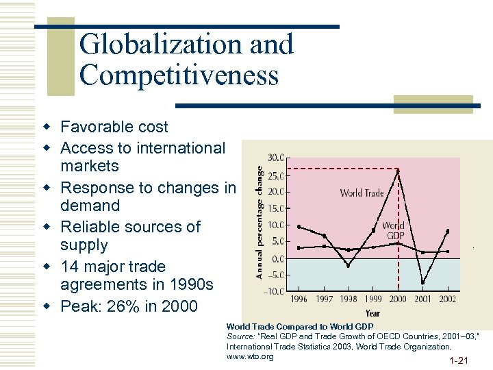 Globalization and Competitiveness w Favorable cost w Access to international markets w Response to