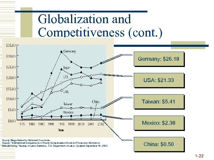 Globalization and Competitiveness (cont. ) Germany: $26. 18 USA: $21. 33 Taiwan: $5. 41