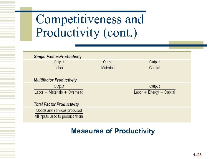 Competitiveness and Productivity (cont. ) Measures of Productivity 1 -26