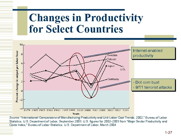 Changes in Productivity for Select Countries Internet-enabled productivity - Dot com bust - 9/11