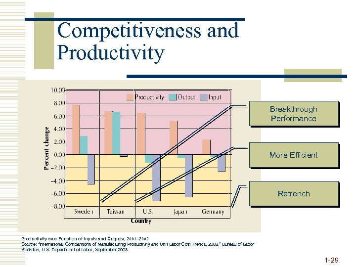 Competitiveness and Productivity Breakthrough Performance More Efficient Retrench Productivity as a Function of Inputs