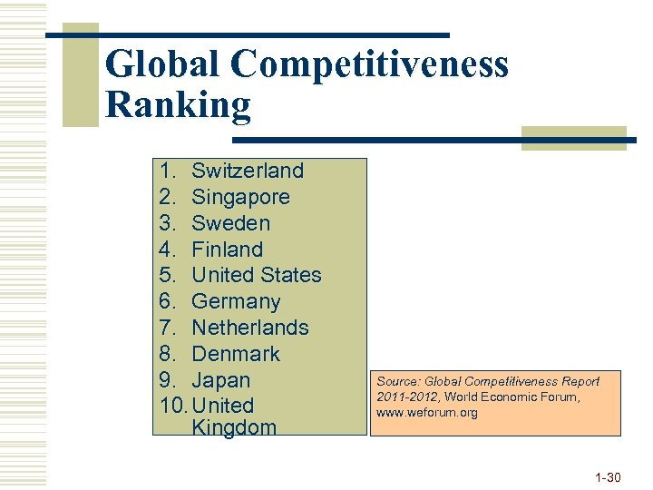 Global Competitiveness Ranking 1. Switzerland 2. Singapore 3. Sweden 4. Finland 5. United States