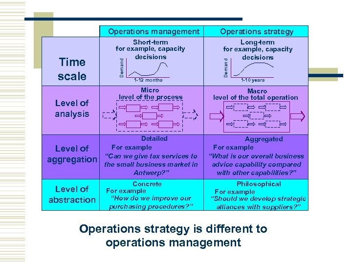 Demand Time scale Short-term for example, capacity decisions 1 -12 months Operations strategy Long-term