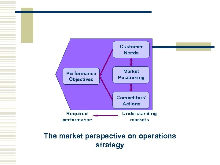 Customer Needs Performance Objectives Market Positioning Competitors' Actions Required performance Understanding markets The market