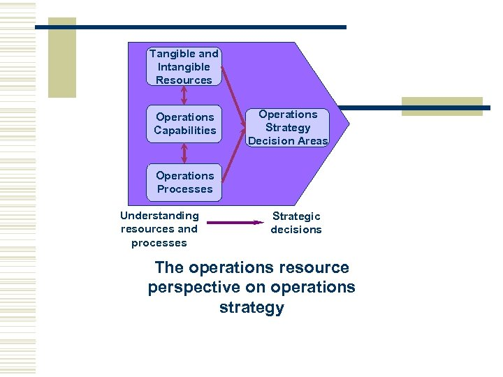 Tangible and Intangible Resources Operations Capabilities Operations Strategy Decision Areas Operations Processes Understanding resources