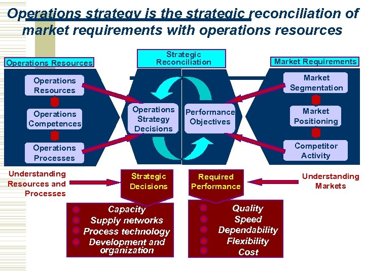 Operations strategy is the strategic reconciliation of market requirements with operations resources Operations Resources