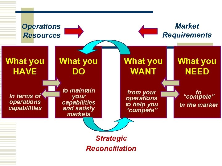 Market Requirements Operations Resources What you HAVE What you DO in terms of operations