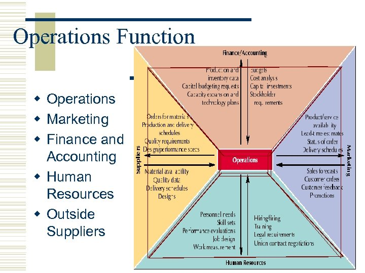 Operations Function w Operations w Marketing w Finance and Accounting w Human Resources w