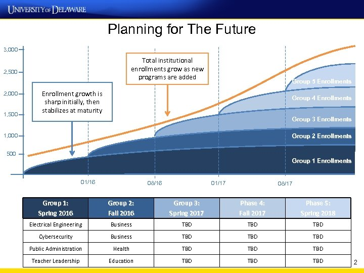 Planning for The Future 3, 000 Total institutional enrollments grow as new programs are