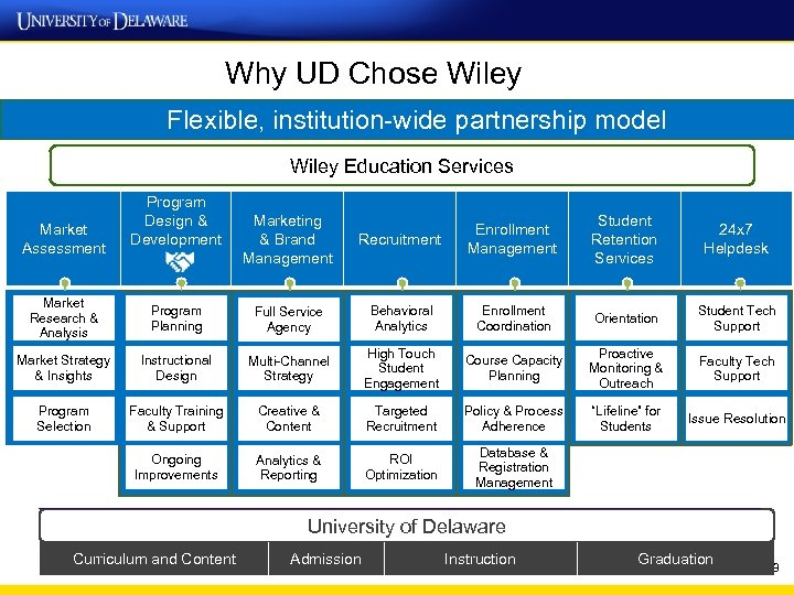 Why UD Chose Wiley Flexible, institution-wide partnership model Wiley Education Services Market Assessment Program