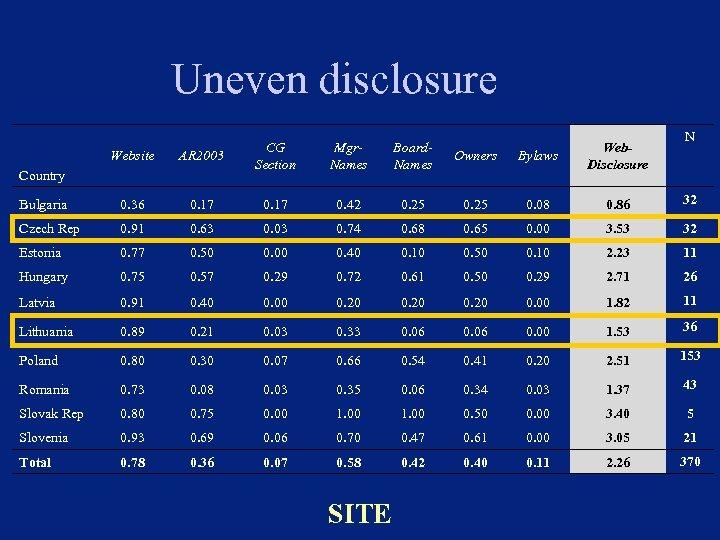 Uneven disclosure Website AR 2003 Bulgaria 0. 36 0. 17 0. 42 0. 25