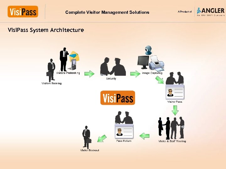 Complete Visitor Management Solutions Visi. Pass System Architecture A Product of