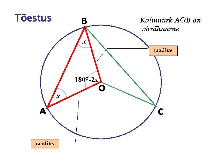 Tõestus B Kolmnurk AOB on võrdhaarne x raadius 180°-2 x x A raadius O