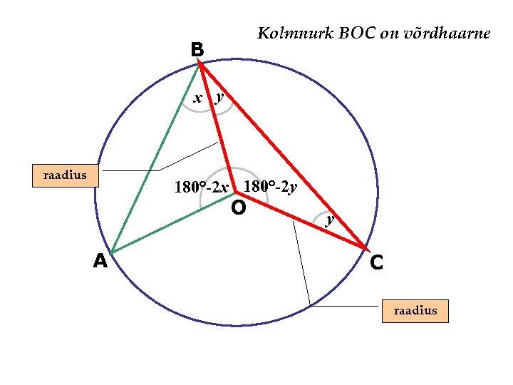 Kolmnurk BOC on võrdhaarne B x y raadius 180°-2 x 180°-2 y O A