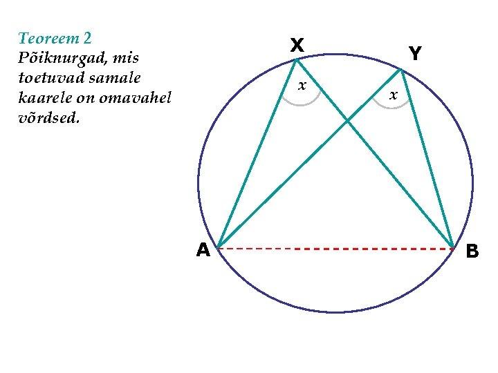 Teoreem 2 Põiknurgad, mis toetuvad samale kaarele on omavahel võrdsed. X x A Y