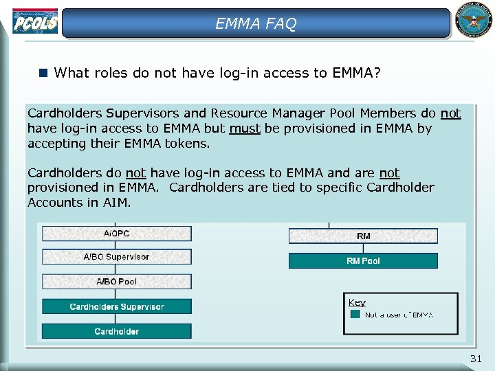 EMMA FAQ n What roles do not have log-in access to EMMA? Cardholders Supervisors