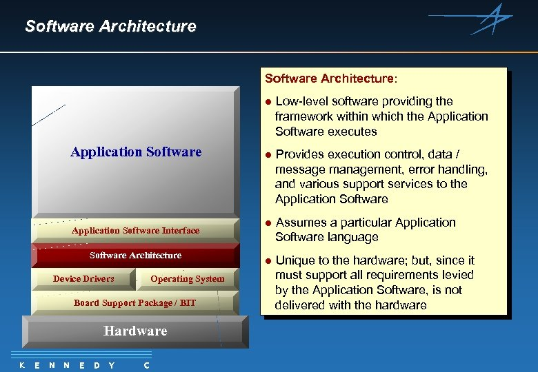 Software Architecture: l Application Software Interface Software Architecture Software Execution. System Operating Platform Device