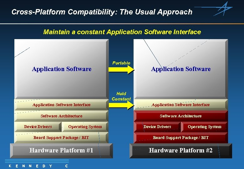 Cross-Platform Compatibility: The Usual Approach Maintain a constant Application Software Interface Application Software Portable