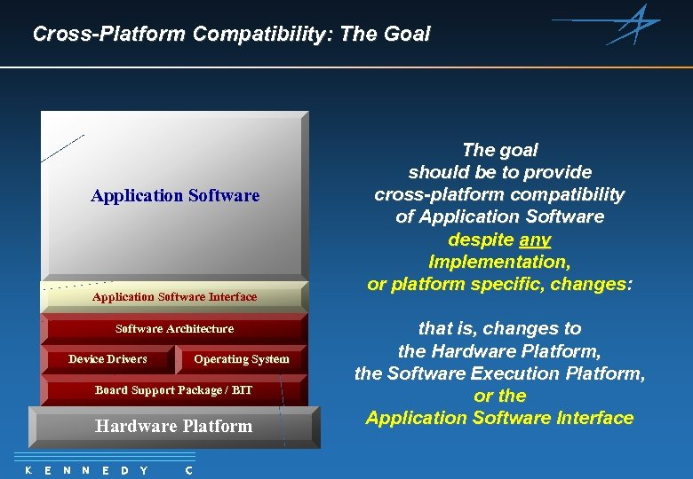 Cross-Platform Compatibility: The Goal Application Software Interface Software Architecture Device Drivers Operating System Board