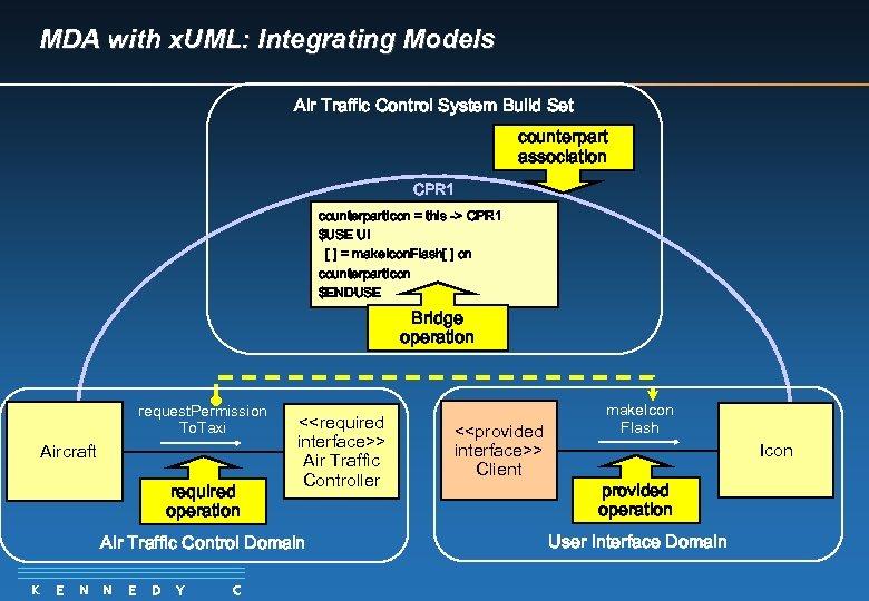 MDA with x. UML: Integrating Models Air Traffic Control System Build Set counterpart association