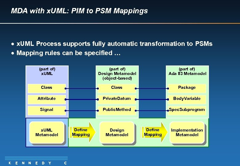 MDA with x. UML: PIM to PSM Mappings · x. UML Process supports fully