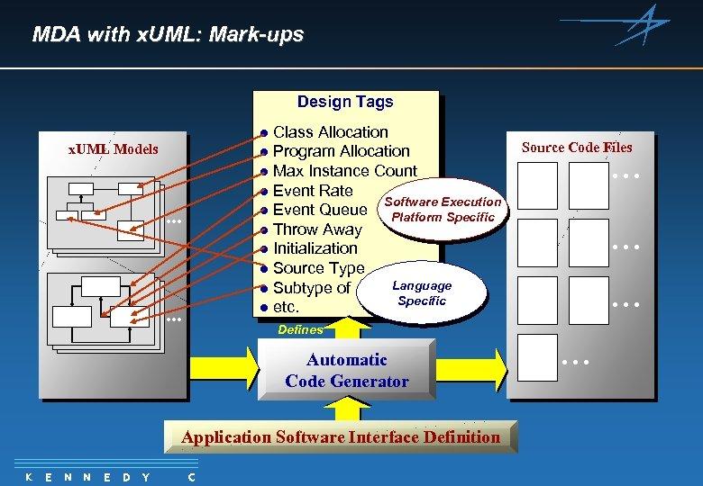 MDA with x. UML: Mark-ups Design Tags Class Allocation l Program Allocation l Max