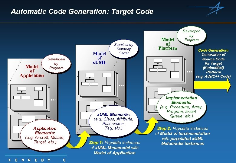 Automatic Code Generation: Target Code Model of Application Developed by Program Model of x.