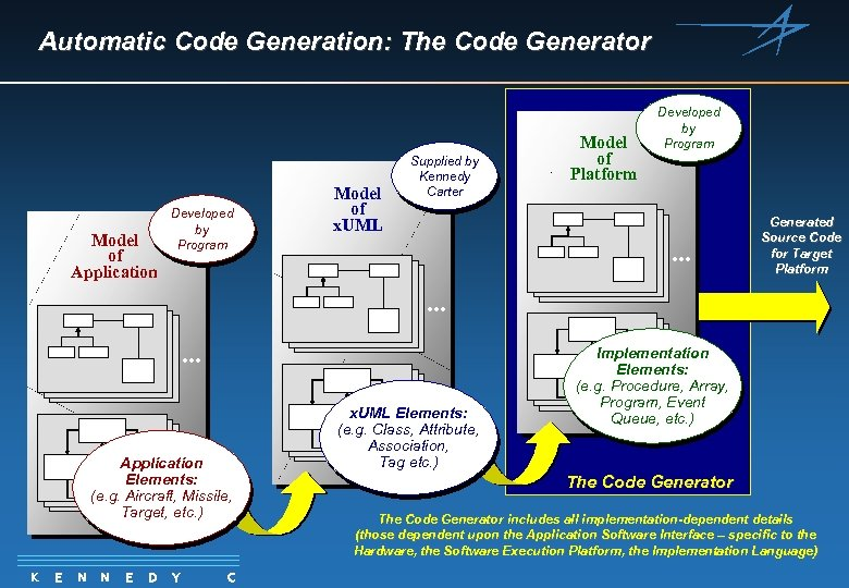 Automatic Code Generation: The Code Generator Model of Application Developed by Program Model of