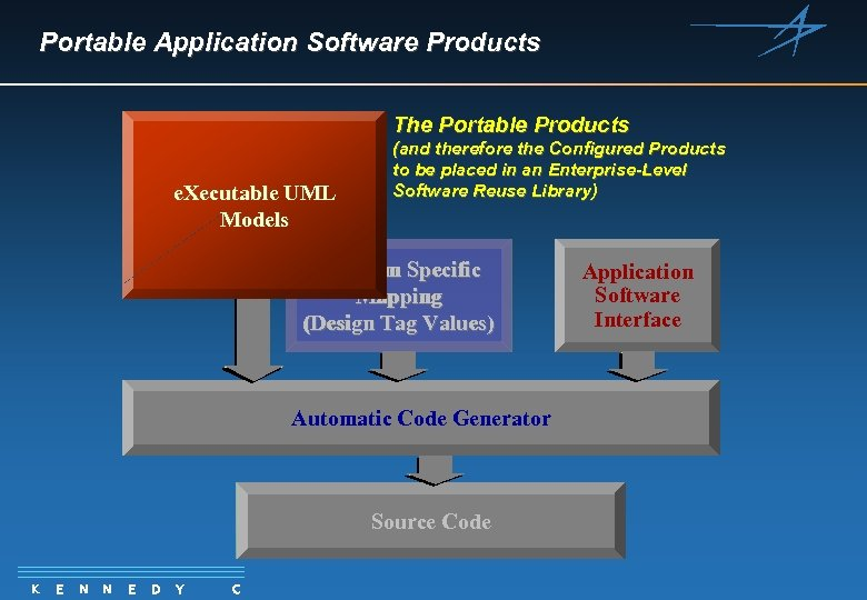 Portable Application Software Products The Portable Products e. Xecutable UML Models (and therefore the