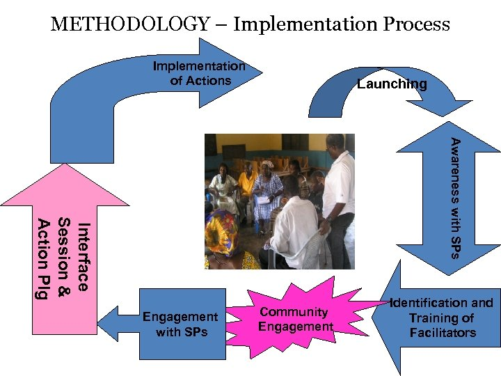 METHODOLOGY – Implementation Process Implementation of Actions Launching Awareness with SPs Interface Session &